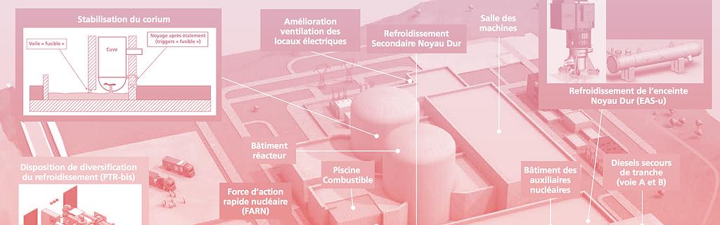 Les mesures prévues par EDF pour répondre aux objectifs du 4e réexamen périodique